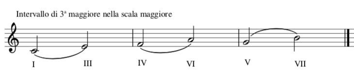 Posizione degli intervalli di terza nella scala maggiore
